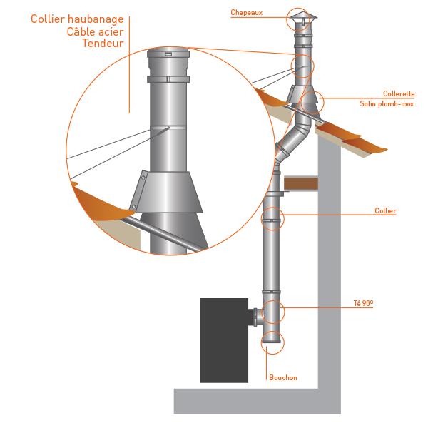 Collier haubanage - Conduit cheminée
