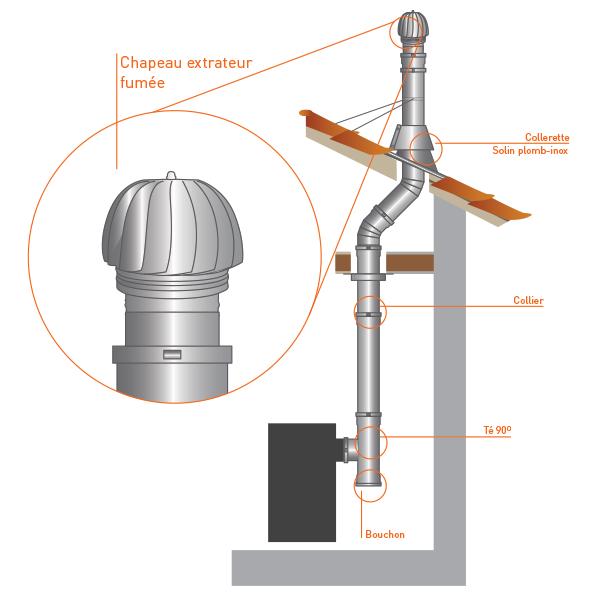 Extracteur aspirateur fum e olien chemin e double paroi - Aspirateur de fumee cuisine ...