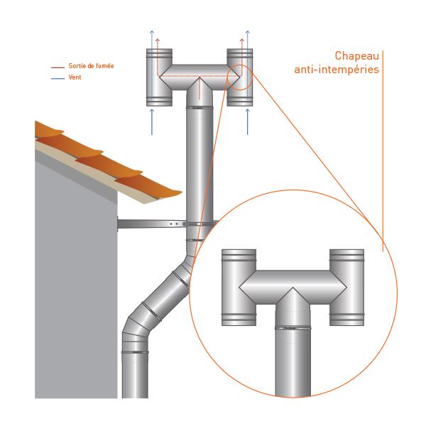 Chapeau anti-intempéries conduit cheminee double paroi